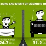 Washington DC Metro Area Workers Have Longest Commute Times in the US