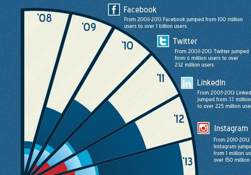 facebook inforgraphic
