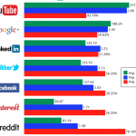 Google+ and LinkedIn drive few, but more engaged social referrals compared to Twitter, Facebook, and Pinterest