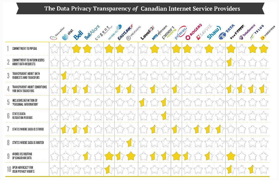 Canadian ISP privacy