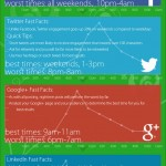 A Guide to the Best Times to Post on Social Media
