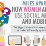 How We Use Mobiles & Facebook: Men and Women use social media differently – Women Play More Games, Men Use QR Codes