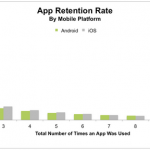 Android's App Engagement Higher Than iOS But Apple Drives Higher eCommerce Sales