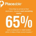 Placeable Study Finds Vacationers Are Mobile and Prefer Proximity Over Brand When Searching At Time of Need