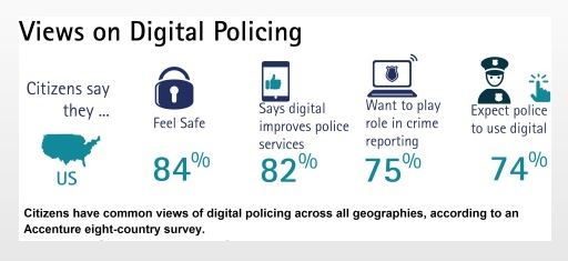 Digital Tools Can Improve Police Services, According to Accenture Survey