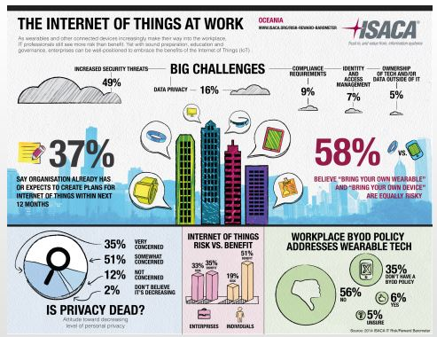 "The Internet of Things is here and connected devices such as wearable technology are entering the workplace. But are companies prepared? Global IT association ISACA recommends an ""embrace and educate"" approach. (Graphic: Business Wire)"