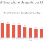 smartphone usage in America