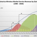 5G – The past, present, and future of the mobile industry evolution