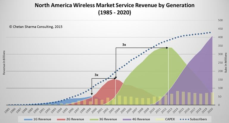 5G - The past, present, and future of the mobile industry evolution