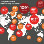 TomTom analyses traffic congestion in over 200 cities around the world