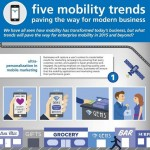 New Infographic Depicts Future of Enterprise Mobility