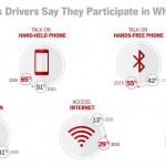 Annual State Farm Distracted Driving Survey shows drivers managing more distractions than ever