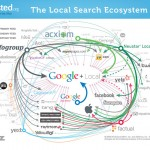 Everything you need to know about local search, and then some!