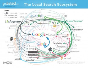 The local search ecosystem - Image Credit: Fulcrum blog