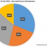 US Mobile Market Update – Q1 2016