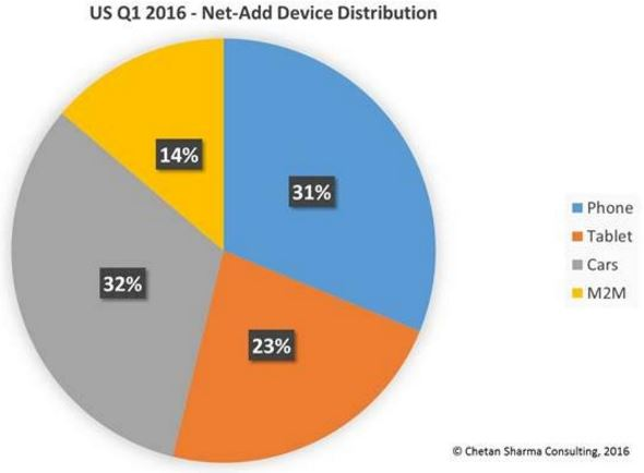 US Mobile Market Update - Q1 2016