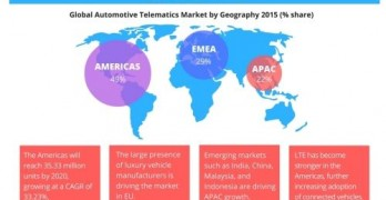 Technavio publishes a new market research report on the global automotive telematics market from 2016-2020. (Graphic: Business Wire)