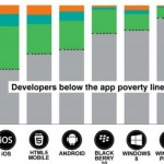 """60% of developers are below the """"app poverty line"""" earning less than $500 per app per month!"""