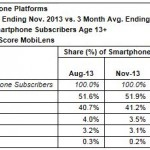 Number of Americans Who Own Smartphones Surpasses 150 Million