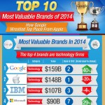 Infographic – Comparison of the Most Valuable Brands of 2014: How Google Overtook Apple