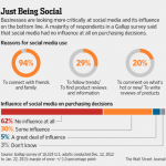 Social Media Fail to Live Up to Early Marketing Hype