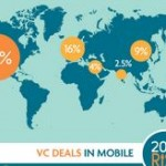 Infographic – A VIEW FROM THE TOP: THE UNEXPOSED EVOLUTION OF TELECOM IN SILICON VALLEY