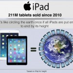 Infographic looks at Worlds Best Selling Products: iPad, PS3 and Angry Birds