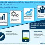 Enterprise Indoor Location-based Services Market in the US
