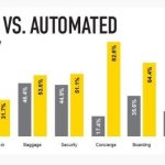 Travelers Prefer Human Touch to Automation at the Airport, According to New OAG Analysis