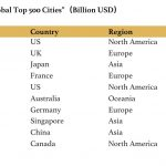 Global City Lab Releases '2019 Global Top 500 Cities'